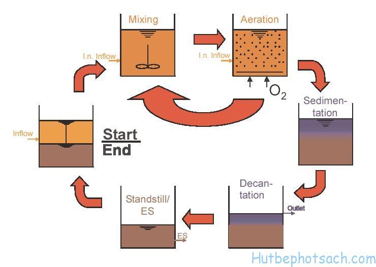 Chu kỳ xử lý nước thải của bể Asbr