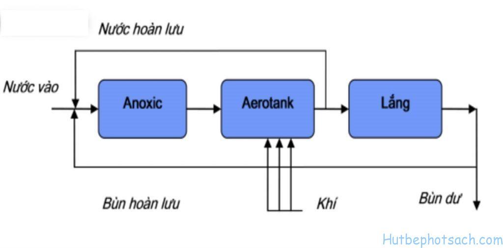 Kết hợp bể Anoxic và bể Aerotank