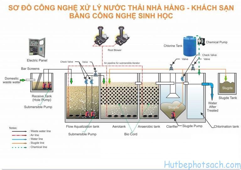 Quy trình xử lý nước thải của bể Aerobank