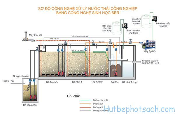Sơ đồ nguyên lý xử lý nước thải của bể Sbr